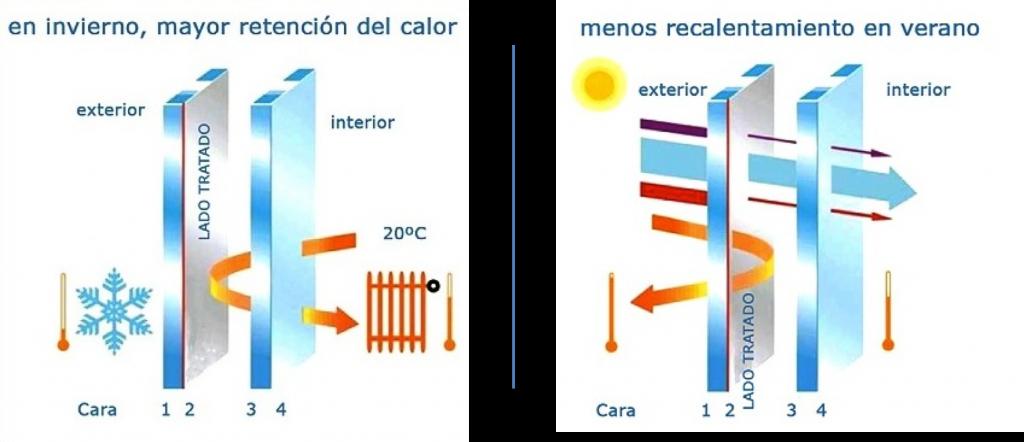 Ventanas con vidrio de aislamiento t rmico reforzado - Tipos de aislamiento termico ...